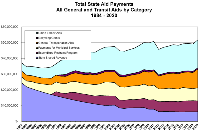 State Revenue History -- 1984 to 2020