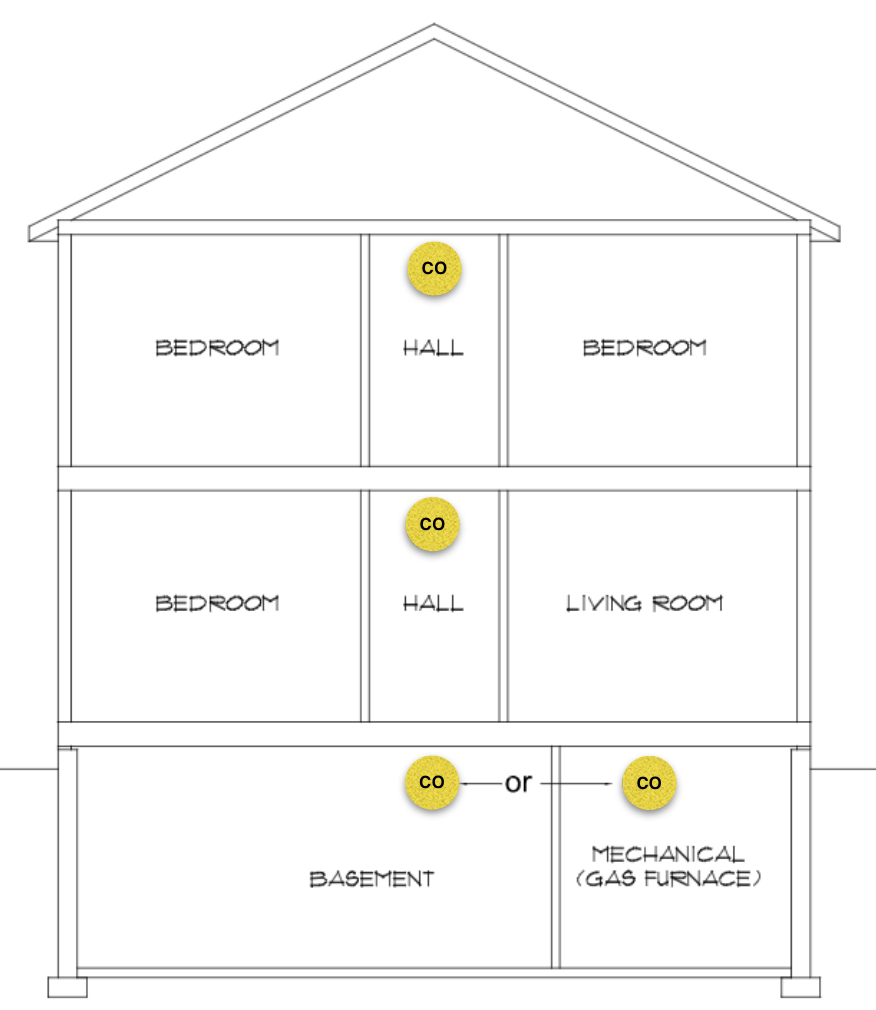 Cross-section of home showing CO alarm placement