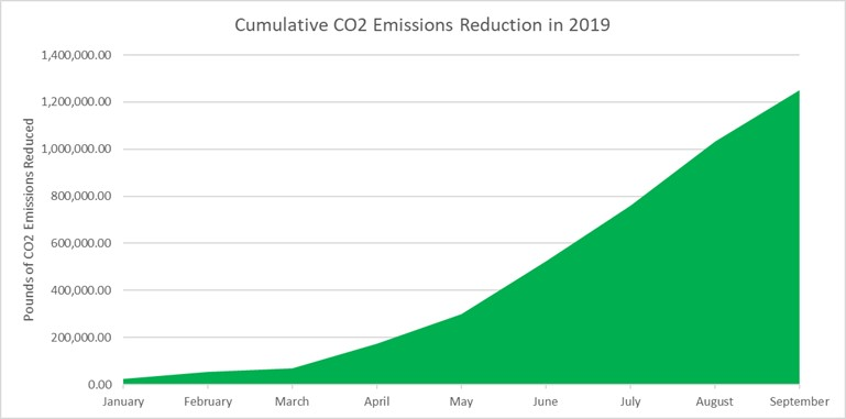 cumulative CO2 emissions reductions in 2019 from biodiesel