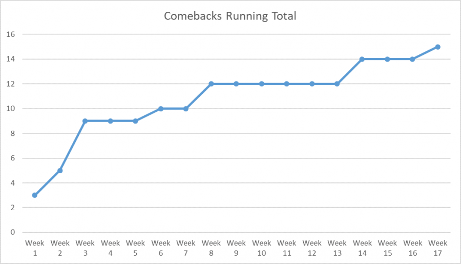 Chart showing increase on comulative comeback count