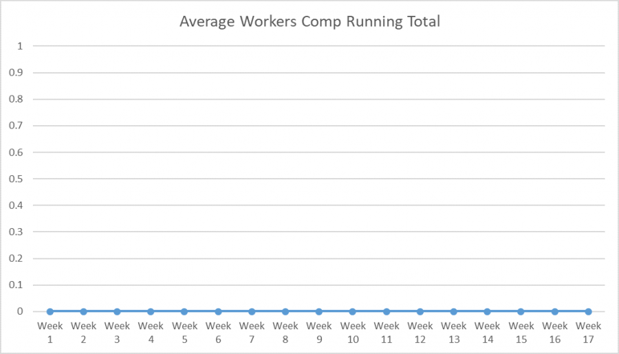 Chart showing no change on worker's comp