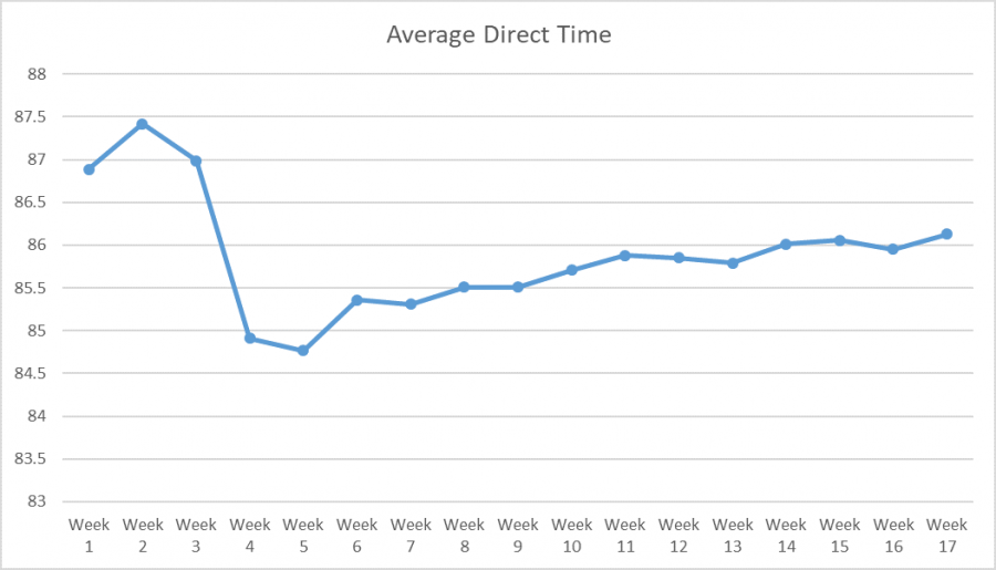 Chart showing fluctuation on direct time