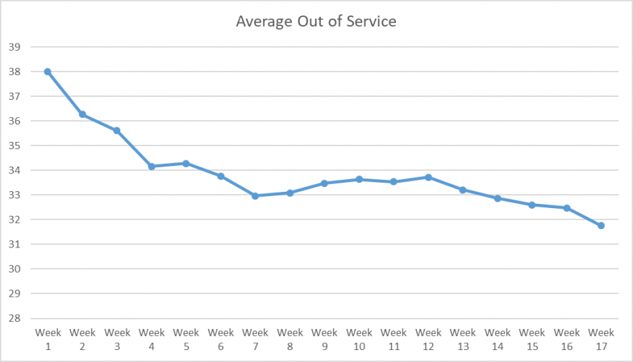 Chart showing decline on out of service