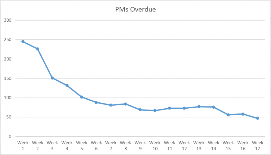 Chart showing decline on overdue PMs