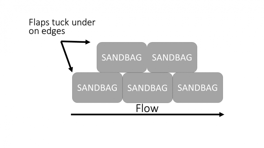 Photo of proper standard placement of sandbags.