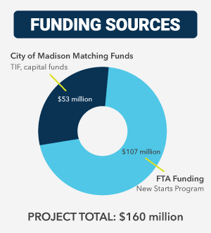 graphic showing projected BRT funding
