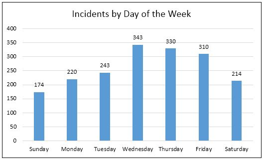 incidents by day of the week