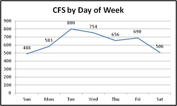 day of week chart