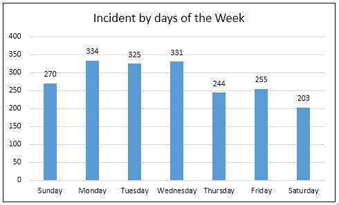 Day of week data