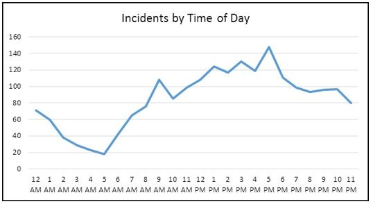 Incidents by Time of day