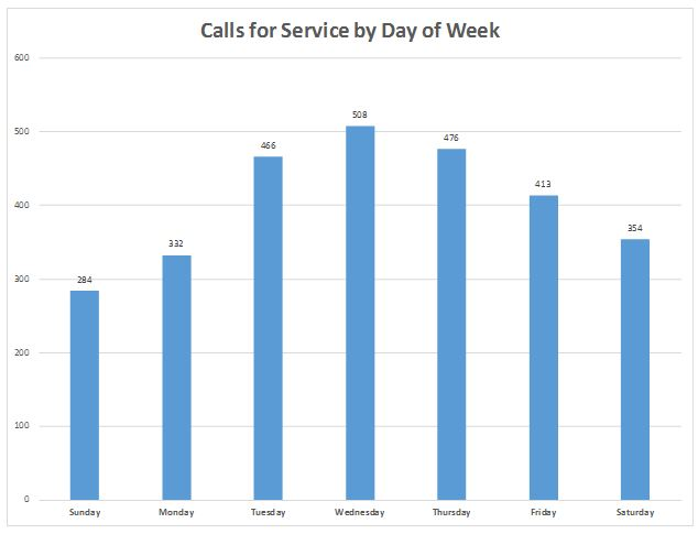 May Calls for Service