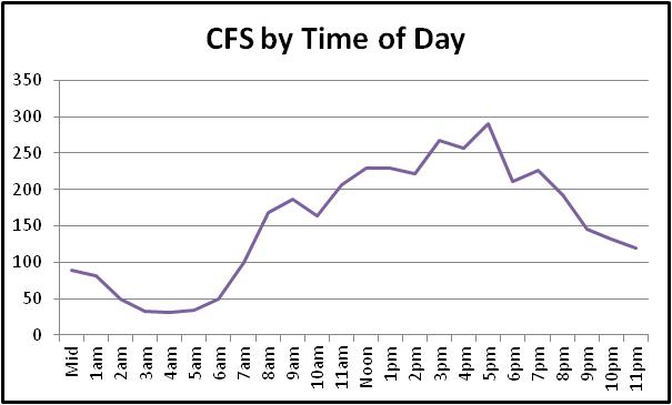 time of day cfs chart