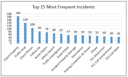 top 15 incidents for August