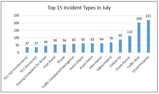 Top !5 incidents data
