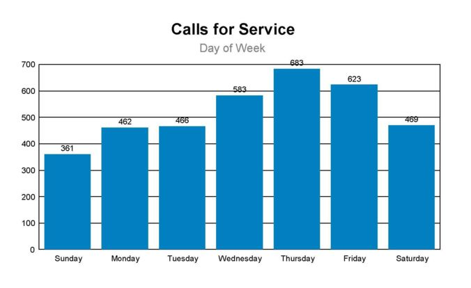 Calls for Service by Day of the Week