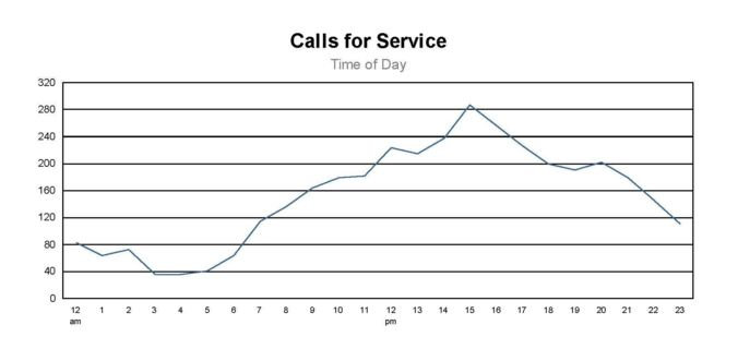 Calls for Service by Time of Day