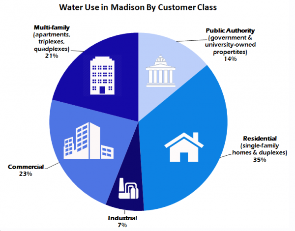 Water Use By Customer Class