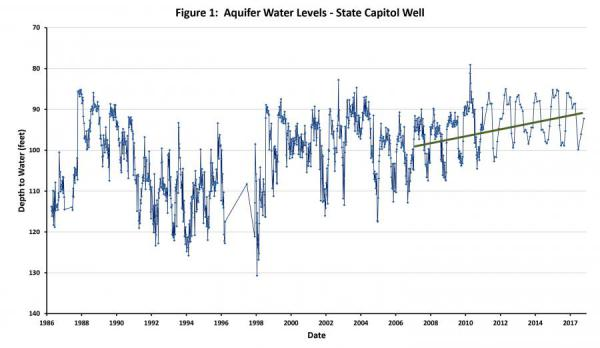 aquifer levels graph