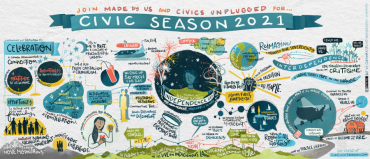 """Graphic depiction of the main ideas behind the Civic Season. Some ideas include """"holding the tension between the 'both/and' of Independence Day. Many ways is the way""""; """"expanding the lens: reframing the past to include everyone's truth."""""""