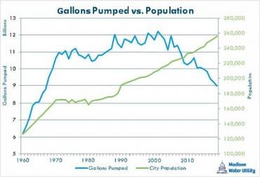 Gallons pumped vs Population