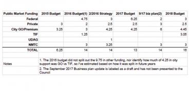 Funding pattern for Public Market