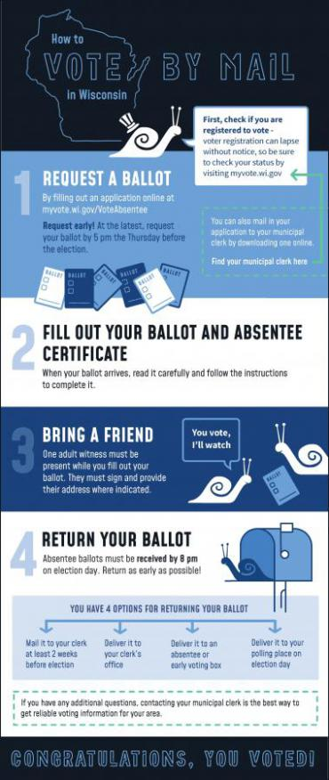 Infographic showing the steps on how to vote by mail in Wisconsin