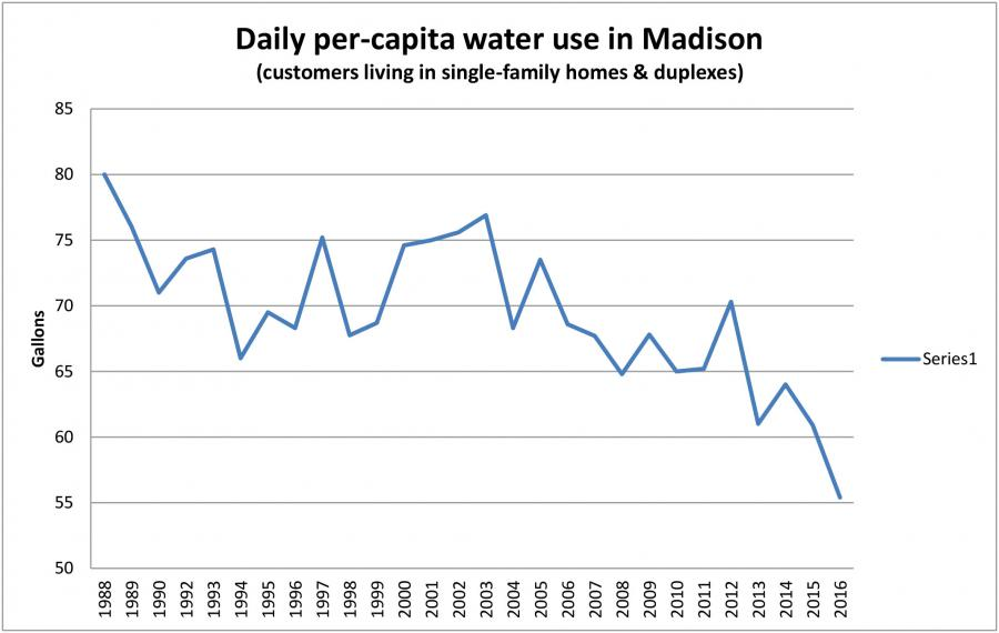 Daily per-capita water use