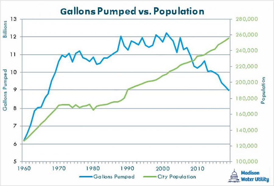 gallons pumped vs population