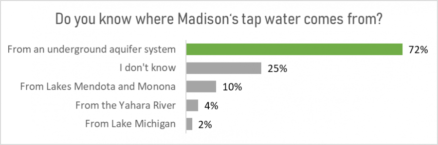 Poll question graph- 72% of respondents know Madison's tap water comes from an underground aquifer system