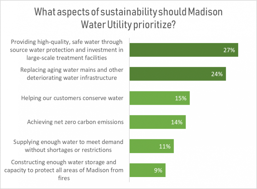 Poll question chart- What aspects of water sustainability Madison Water Utility should prioritize