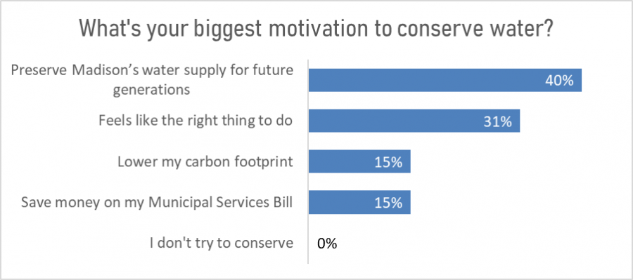 Poll results chart: what is your biggest motivation to conserve water