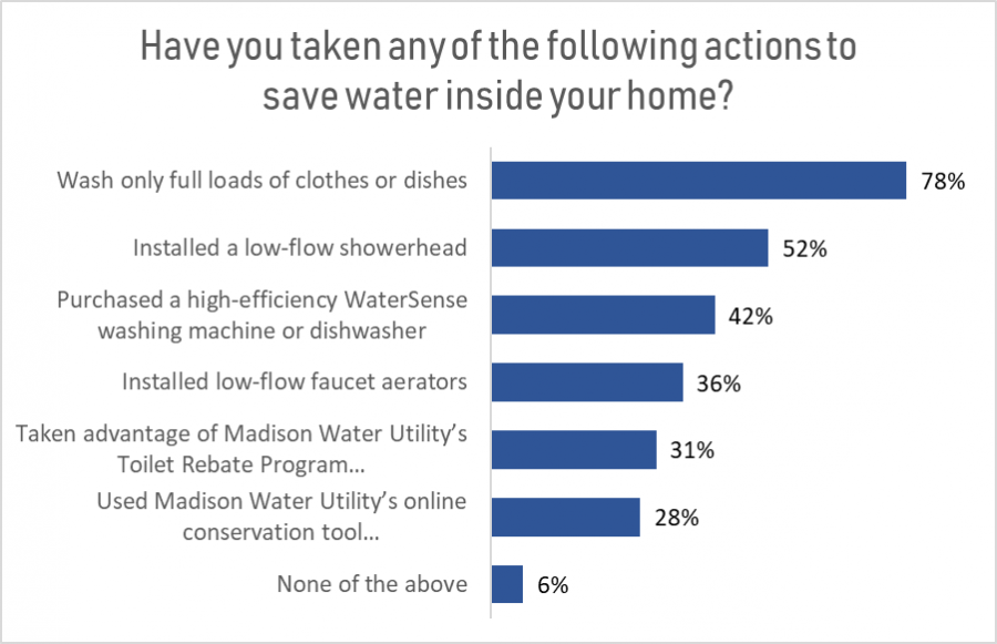 Poll results chart: Water-saving actions inside the home