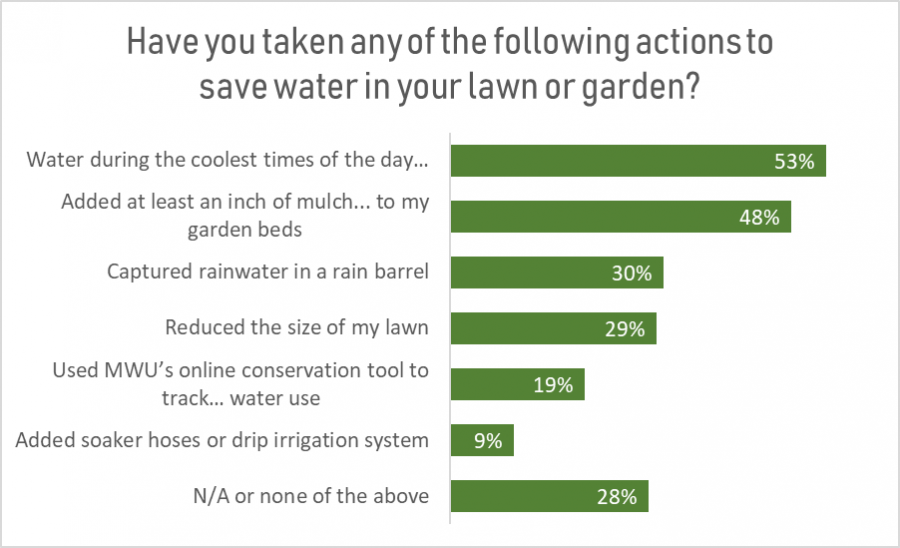 Poll results chart- saving water outdoors