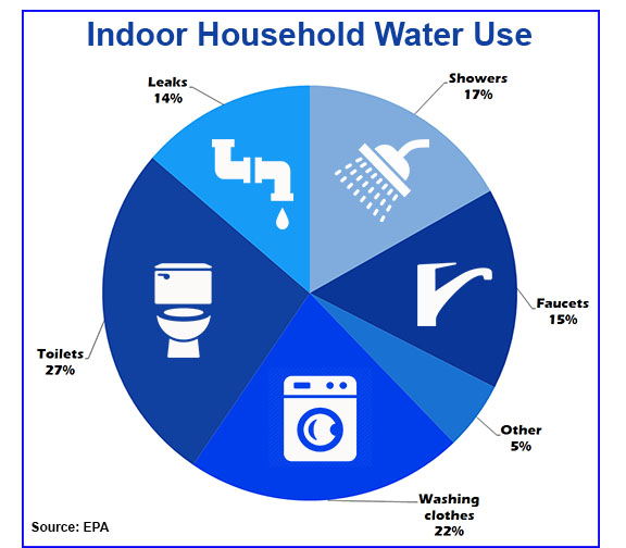 Indoor water use